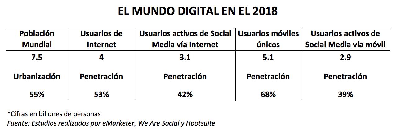 el mundo digital en el 2018