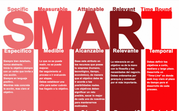 Método SMARTpara establecer objetivos