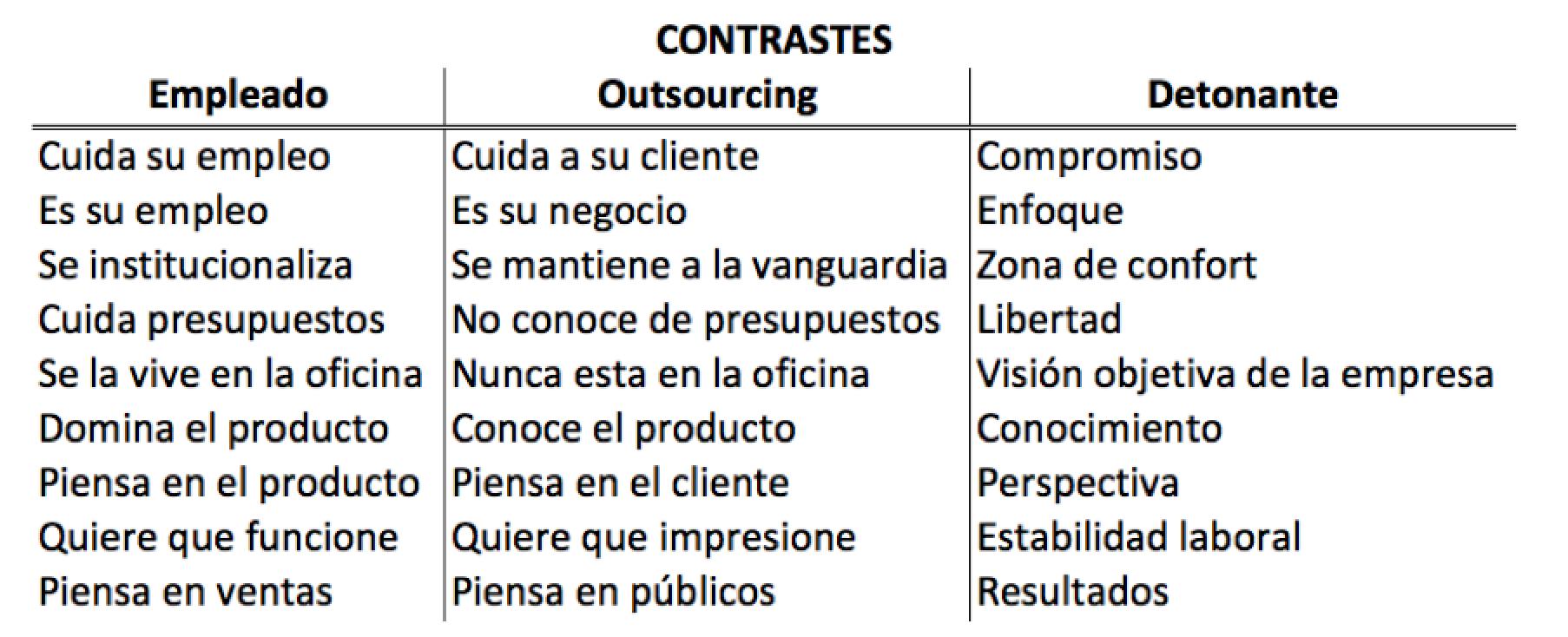 Conceptorama Outsourcing vs Nómina