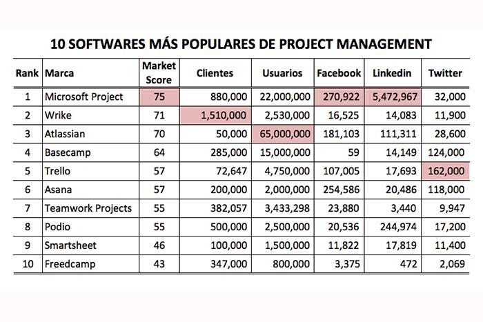 Softwares de project management